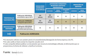 los datos de la ley de transparencia de la industria farmacéutica